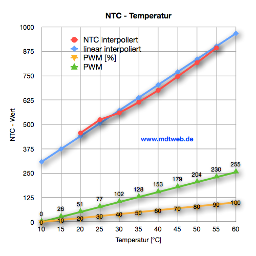 Interpolierte Daten NTC - Temperatur - PWM